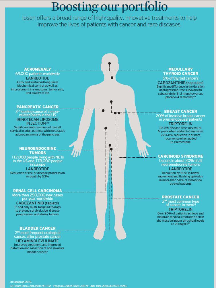 portfolio oncology